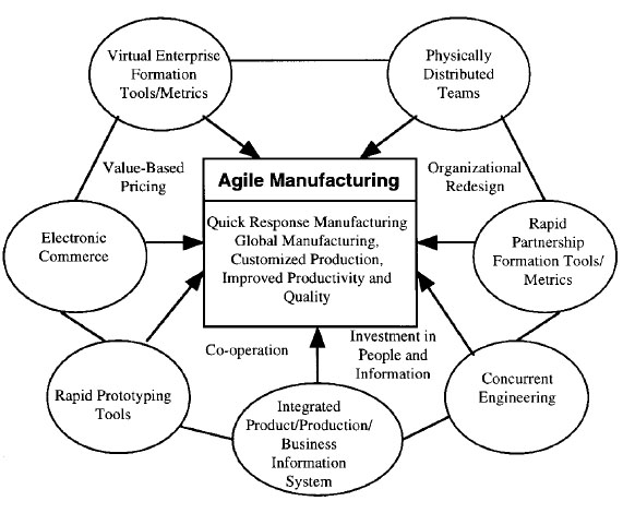 agile manufacturing and its implementat Choosing the correct erp system for an agile-oriented business can be  complicated with various factors such as price or implementation to.