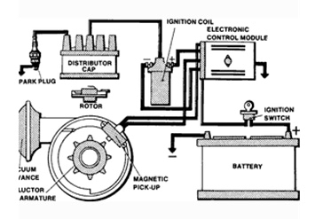Wiring Diagram For A Gm 3 Wire Alternator additionally How To Bench Test Alternator External Voltage Regulator besides Mechanical moreover TM 5 4310 452 14 136 in addition ChangeBlogsite. on ford 4 wire alternator diagram