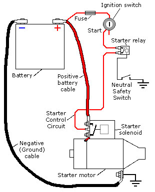 ChangeBlogsite on ignition to coil wiring diagram