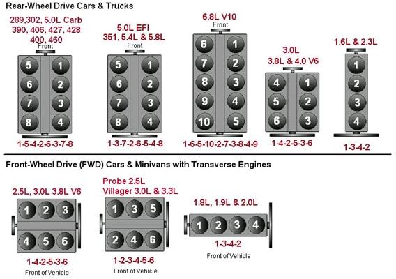 Ignition coil alternator starter manufacturer ribo auto parts