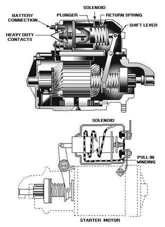 ChangeBlogsite moreover Starters furthermore 2002 Ford Explorer Pcm Relay Location besides 1970 Corvette Engine Wiring Diagrams besides P 0996b43f80cb1d07. on chevy starter solenoid diagram